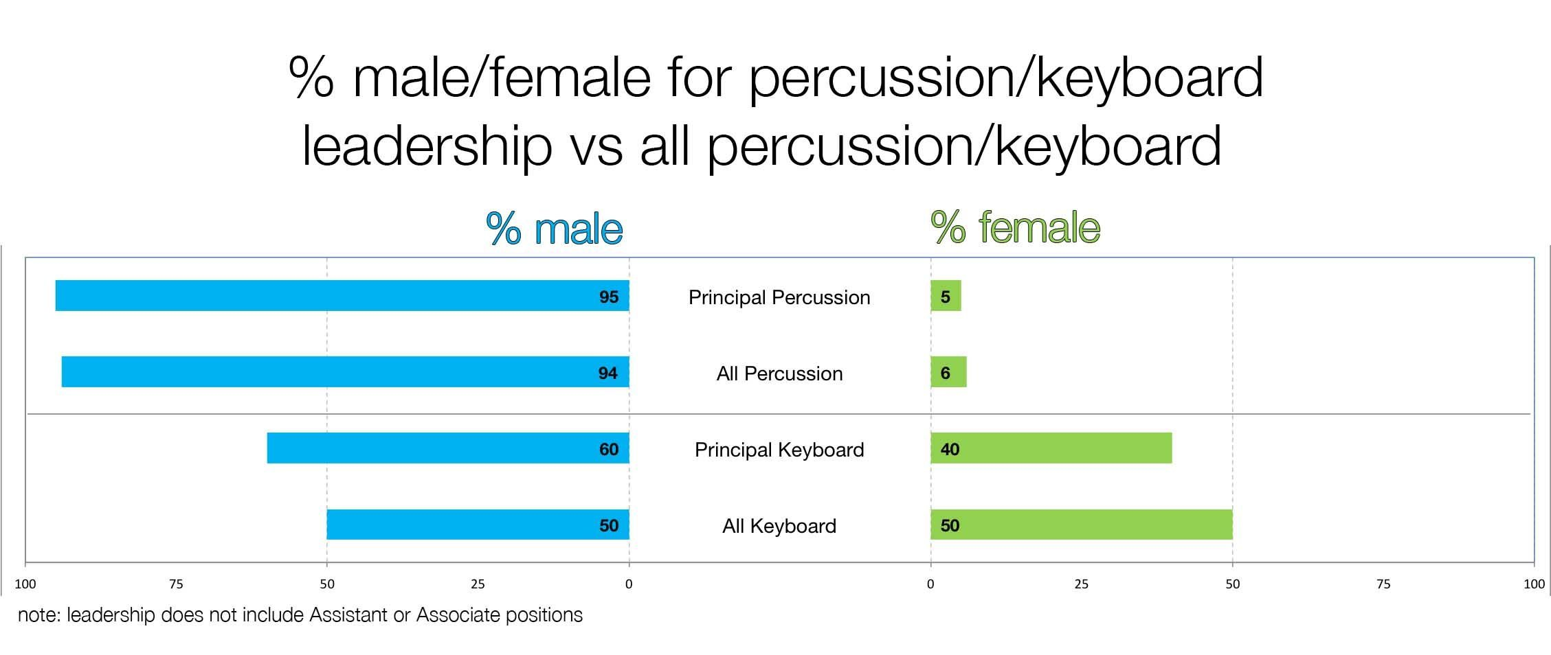 Suby Raman - Graphing Gender in America's Top Orchestras Horns Amazon